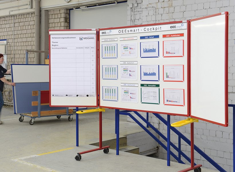 Visualisation Board with Weigang equipment.