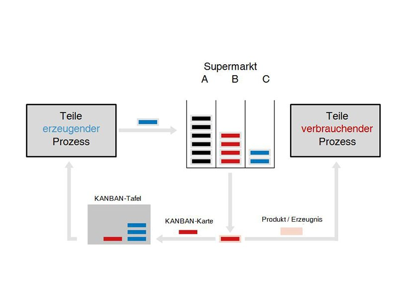 Grafik des Supermarkt Prinzips der Kanban Methode.