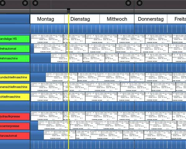 Maschinenbelgung als Rollende Planung von WEIGANG.